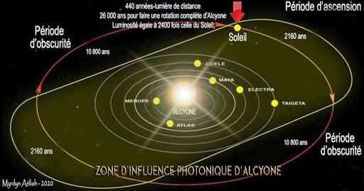 Alcyone période d'ascension